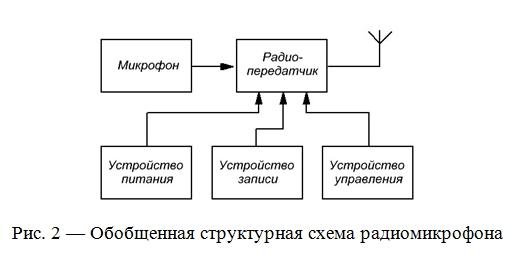 Схема датчика движения для включения светодиода.