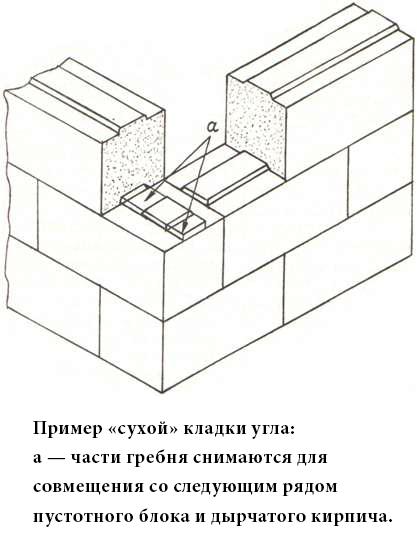 Пример сухой кладки угла из кирпича
