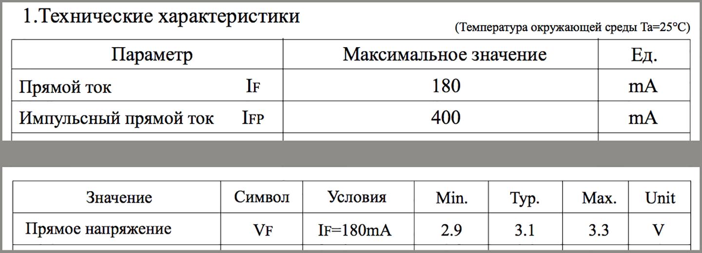 Светодиод 2835 (характеристики)