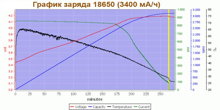 Тестирование зарядки для литий-ионного аккумулятора
