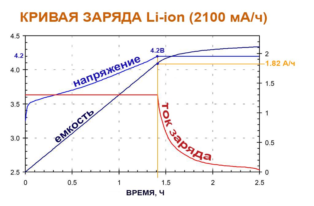 График заряда литиевого аккумулятора