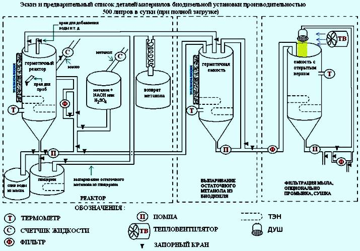 Схема производства биодизеля