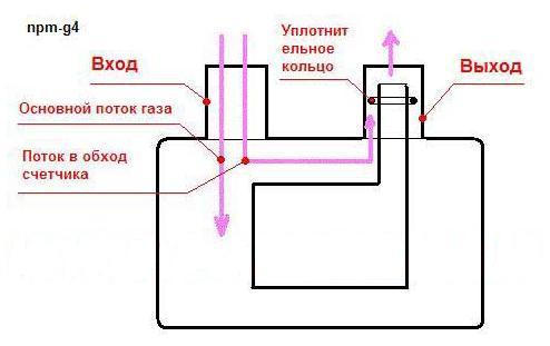 Остановить Газовый Счетчик Npm-G4