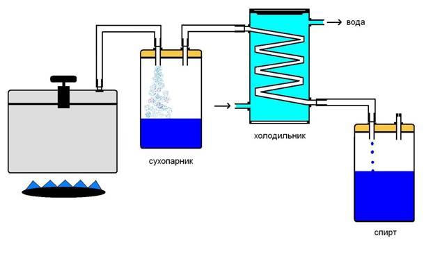 Производство этилового спирта. Схема аппарата для перегонки браги