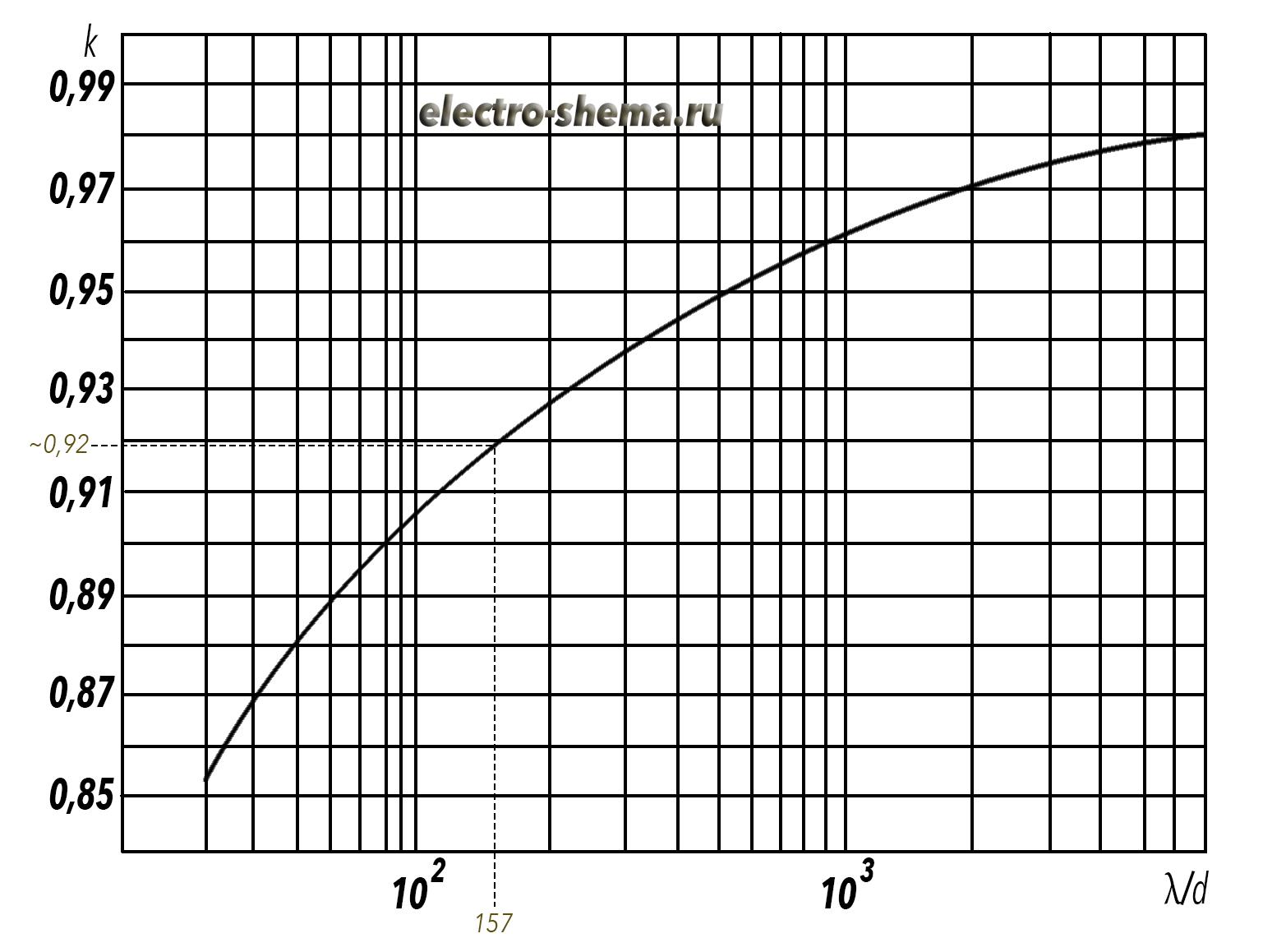 Коэффициент укорочения вибратора