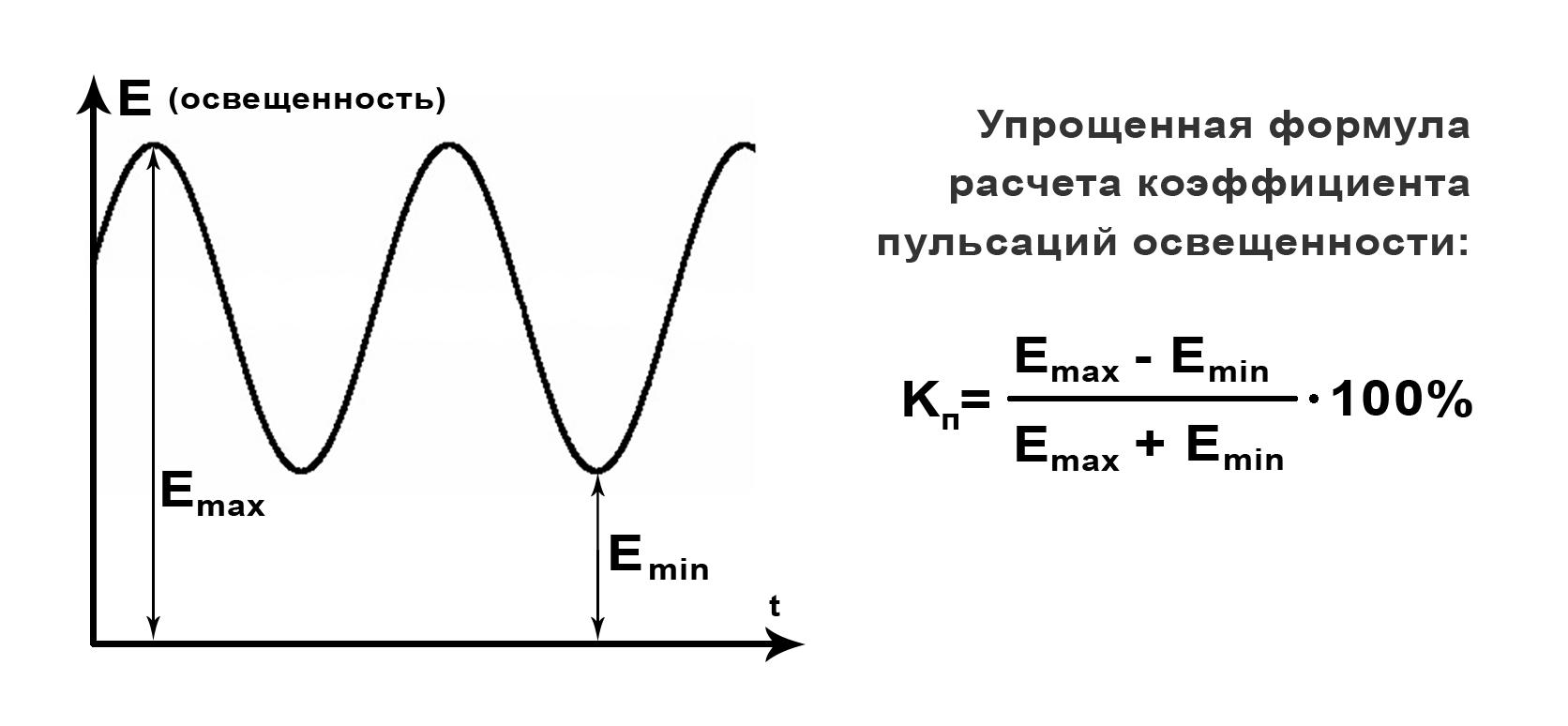 Расчет коэффициента пульсаций освещенности