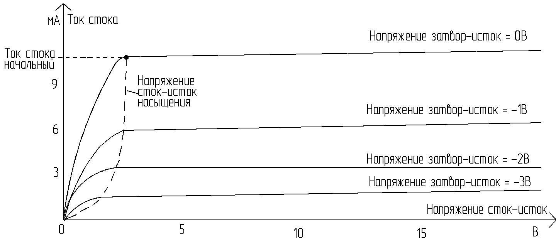 Выходная характеристика полевого транзистора