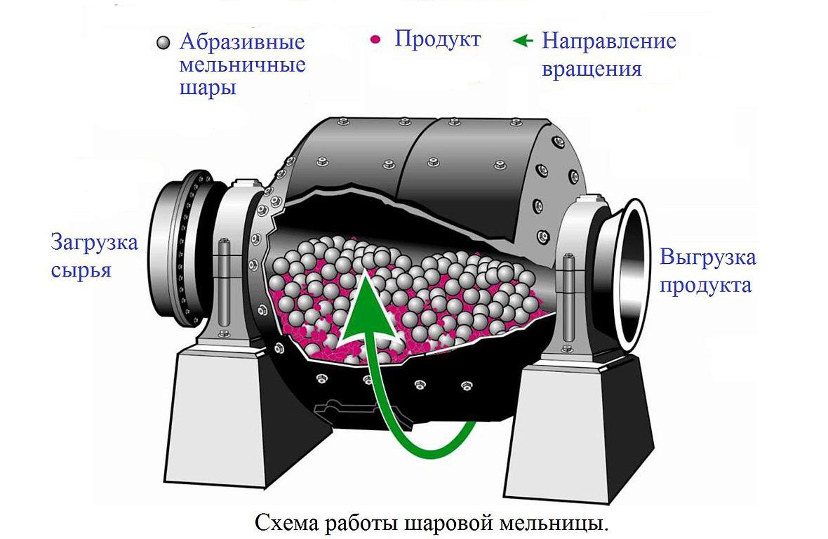 Принцип работы шаровой мельницы