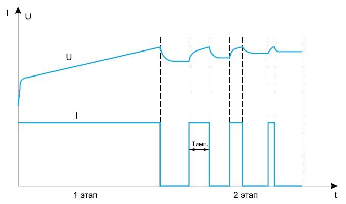Заряд литий-ионного аккумулятора импульсным током
